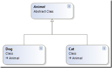 Animal Inheritance Hierarchy
