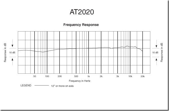 audio-technica AT2020 Frequency Response