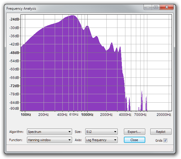 LifeChat ZX-6000 Frequency Spectrum